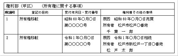 登記事項証明書の例