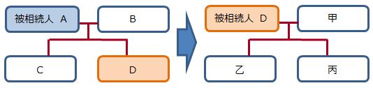 数次相続の相続関係説明図