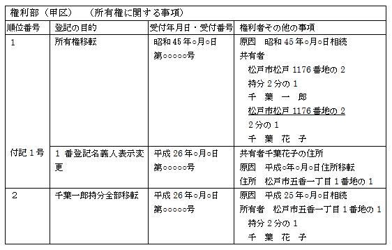 登記事項証明書(相続登記、住所変更)
