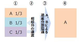 souzokubun-joto-touki